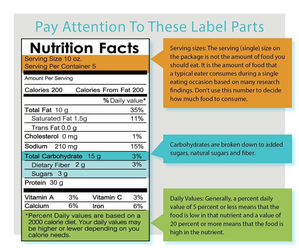 Food Label Made Simple Inside Columbia